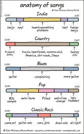 anatomy-of-songs1